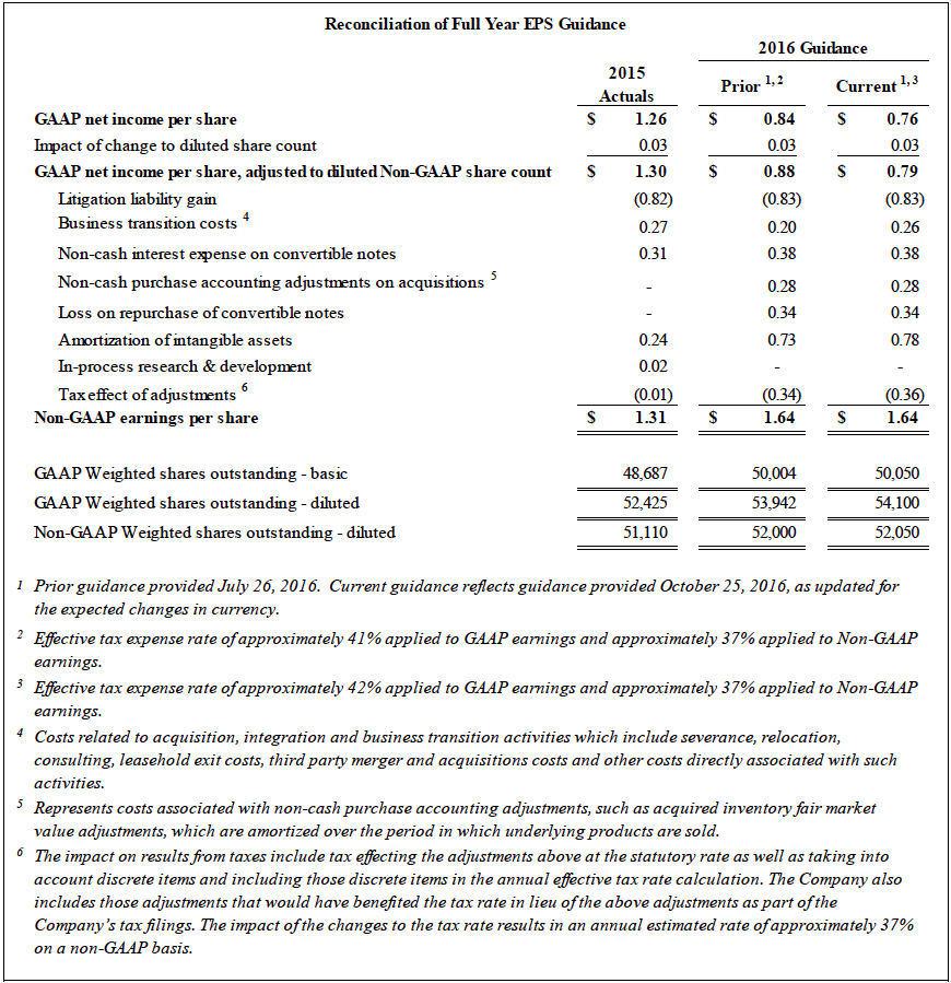 Reconciliation of Full Year EPS Guidance