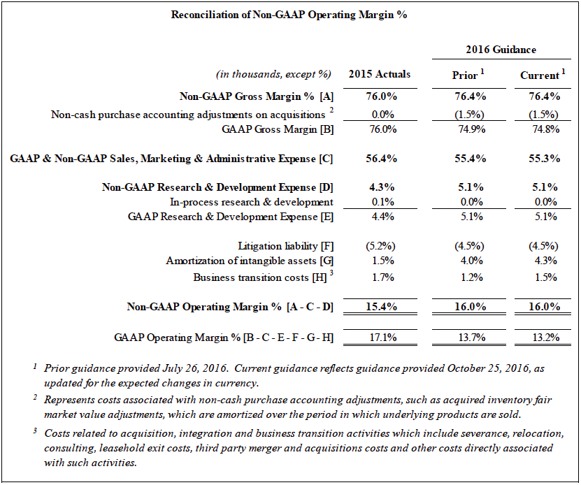 Reconciliation of Non-GAAP Operating Margin %