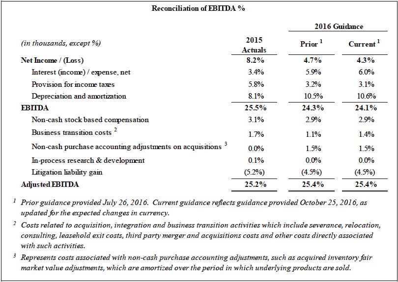 Reconciliation of EBITDA %