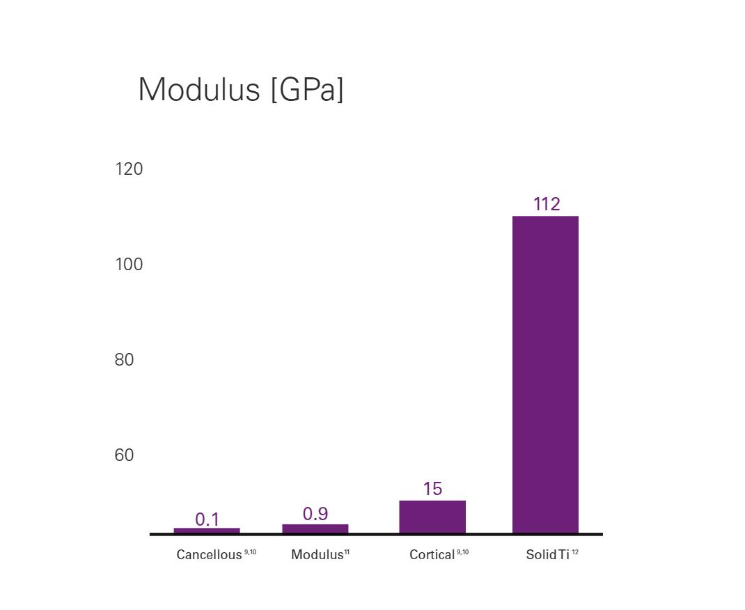Modulus® Titanium Technology   NuVasive